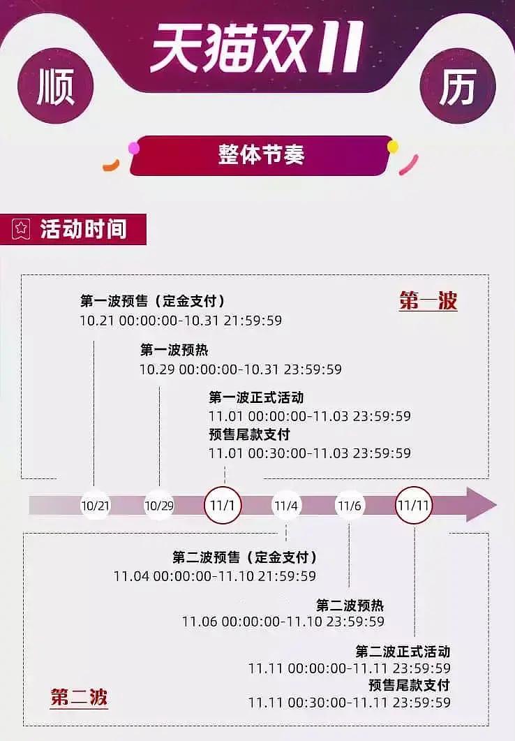 2020年天猫双十一活动时间节点预告/每日首单红包合集!