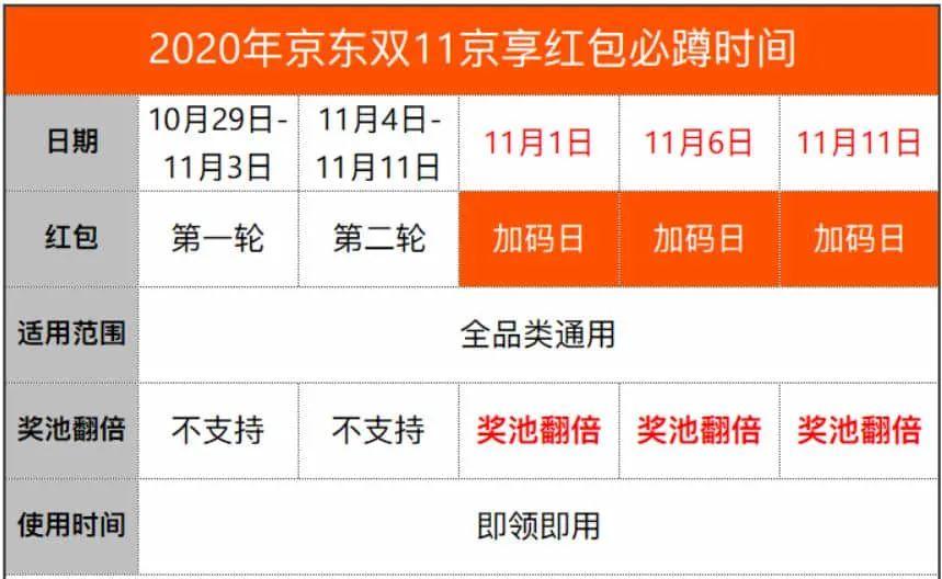 2020年京东双十一红包玩法及预售活动规则攻略!